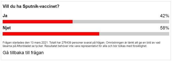 Шведы боятся прививаться российской вакциной «Спутник V»